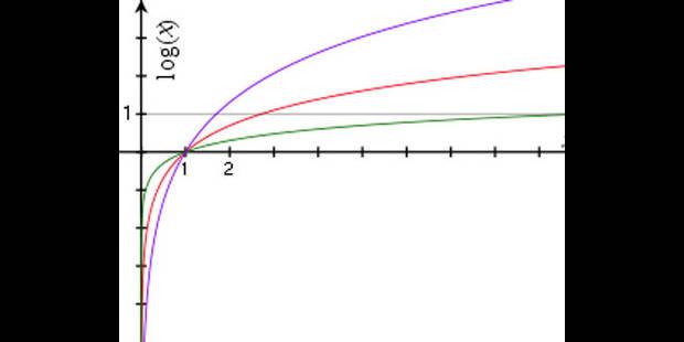 Les femmes moins bonnes en maths ? - La DH