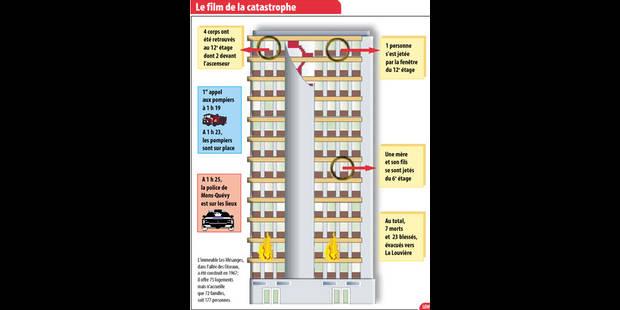 Tour infernale à Mons: nuit tragique dans le bloc des mésanges - La DH