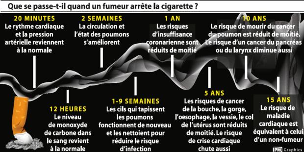 que se passe t il quand un fumeur arr te la cigarette infographie. Black Bedroom Furniture Sets. Home Design Ideas