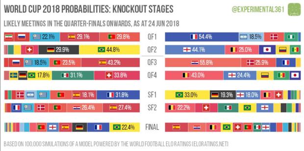 Belgique-Sénégal en 1/8e, le Brésil finaliste le plus probable: les chiffres ont parlé